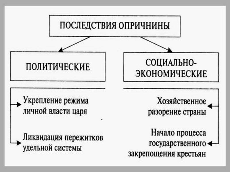 Иван Грозный Реформы х годов века